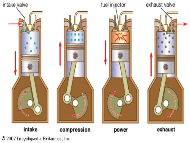 4 stroke diesel engine rh slideshare net 4 stroke diesel engine pv diagram 4 stroke diesel engine valve timing diagram